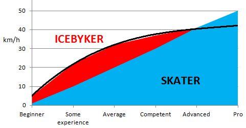 icebyk vs skater