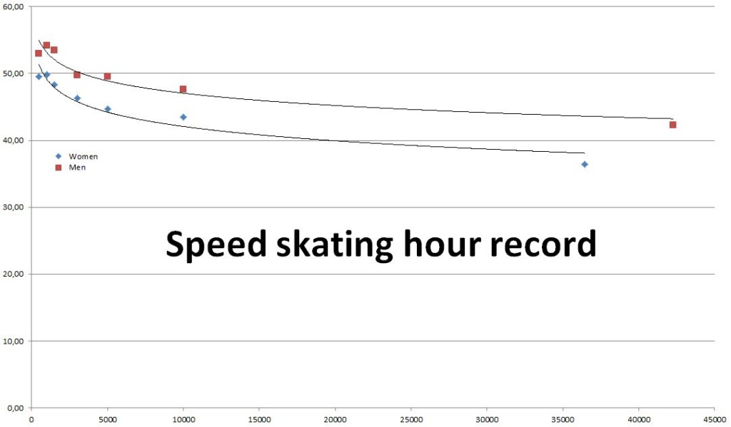 SpeedSkatingHourRecord