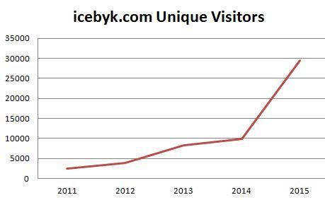 icebyk web visitors